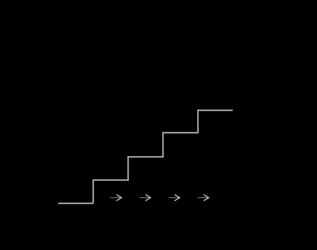 escalera-de-valor