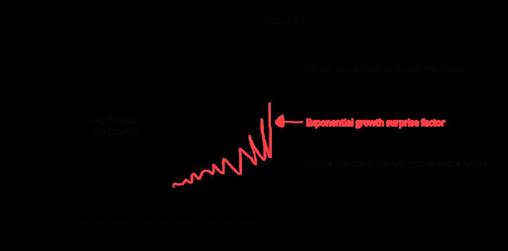 Evolución exponencial de la tecnología